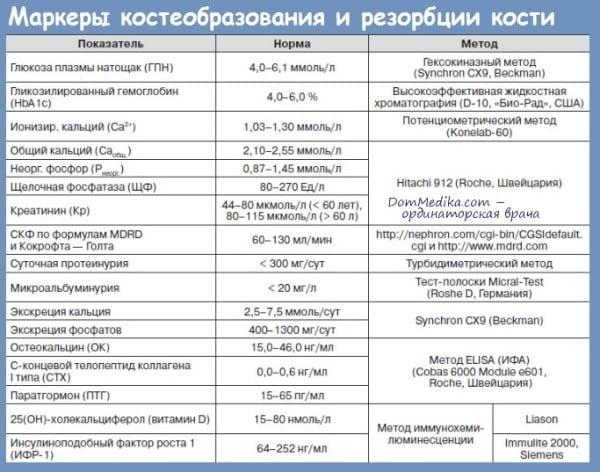 markeri_kosteobrazovania_i_rezorbcii_kosti